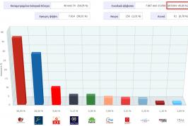 Τα ποσοστά των κομμάτων σε 40 από τα 74 εκλογικά τμήματα της Λευκάδας