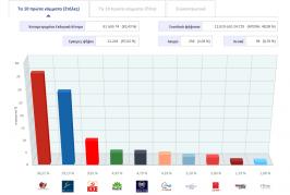 Τα ποσοστά των κομμάτων σε 61 από τα 74 εκλογικά τμήματα της Λευκάδας